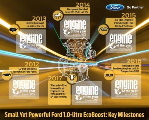 """""""Ford EcoBoost"""" šeštą kartą tituluotas metų varikliu"""