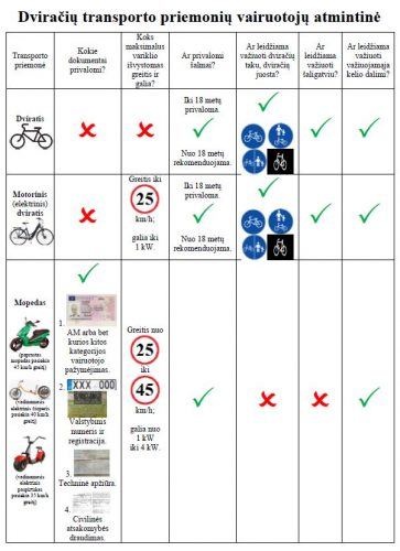 Elektrinių dviračių transporto priemonių vairuotojams pakanka laikytis nustatytų reikalavimų ir nepamiršti eismo kultūros