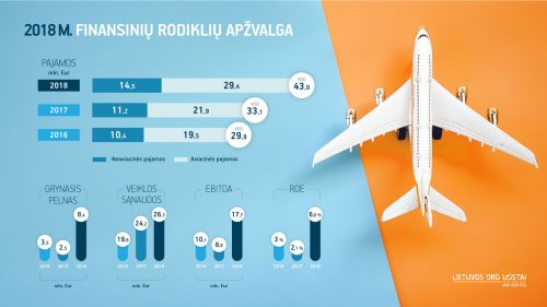 Finansiniai Lietuvos oro uostų metai: 6,9 proc. nuosavybės grąža ir rekordiniai dividendai valstybei