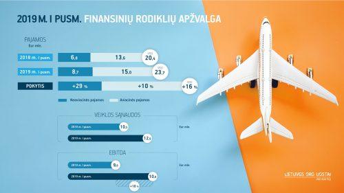 Pirmasis Lietuvos oro uostų finansų pusmetis: nuoseklus augimas ir didėjančios neaviacinės pajamos