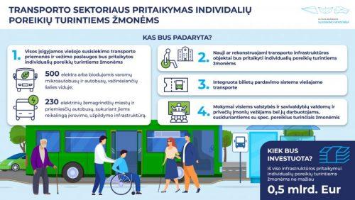 Susisiekimo ministerija viešojo transporto ir jo infrastruktūros pritaikymui individualių poreikių turintiems žmonėms žaliosios pertvarkos kontekste planuoja ne mažiau kaip 0,5 mlrd. eurų
