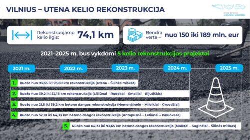 Jau šiemet pradedama rengtis magistralinio kelio Vilnius–Utena rekonstrukcijai, visą kelią atnaujinti planuojama iki 2025 m. pabaigos