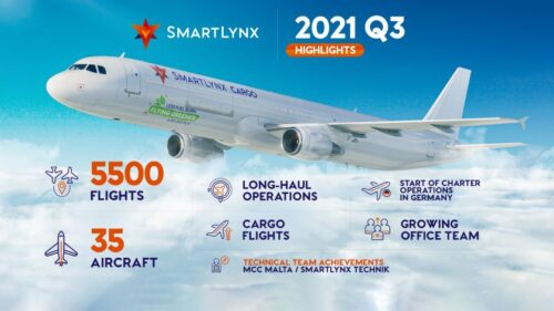 SmartLynx Airlines Q3 2021: Back on track